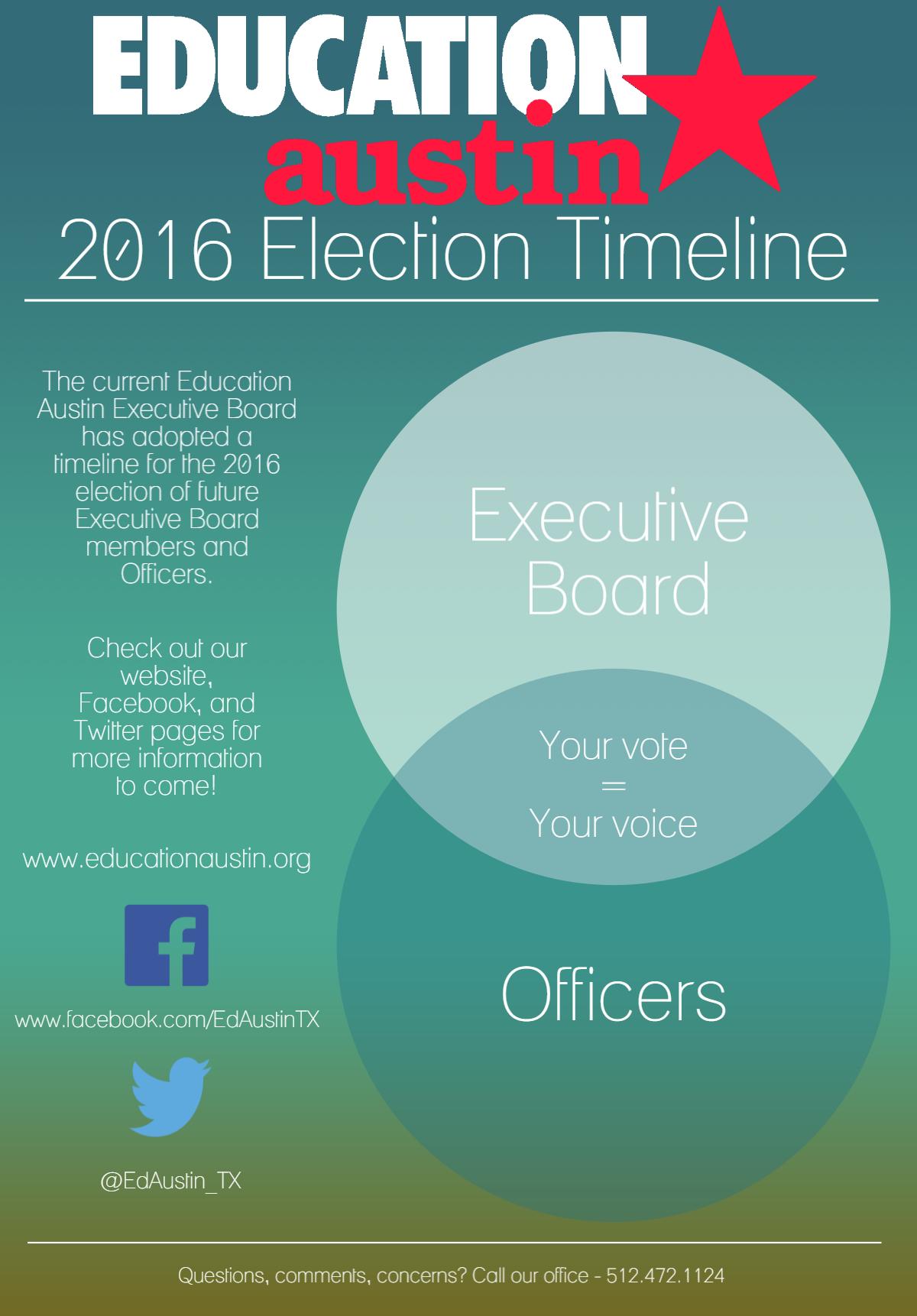 2016 Election Timeline